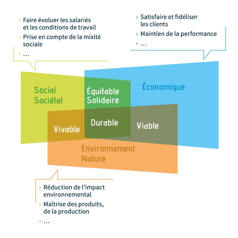 schema-developpement-durable